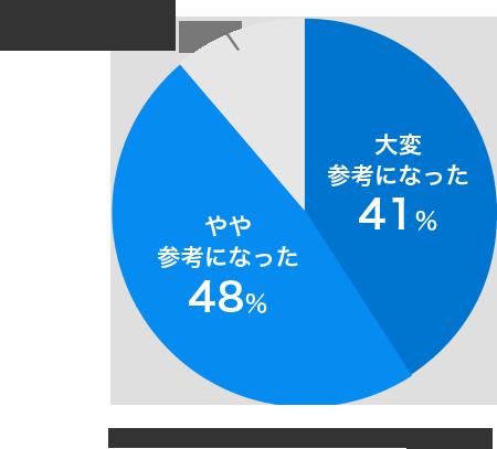 どちらともいえない11%、大変参考になった41%、やや参考になった48% 「賃料・設備相場チェッカー」に対する評価